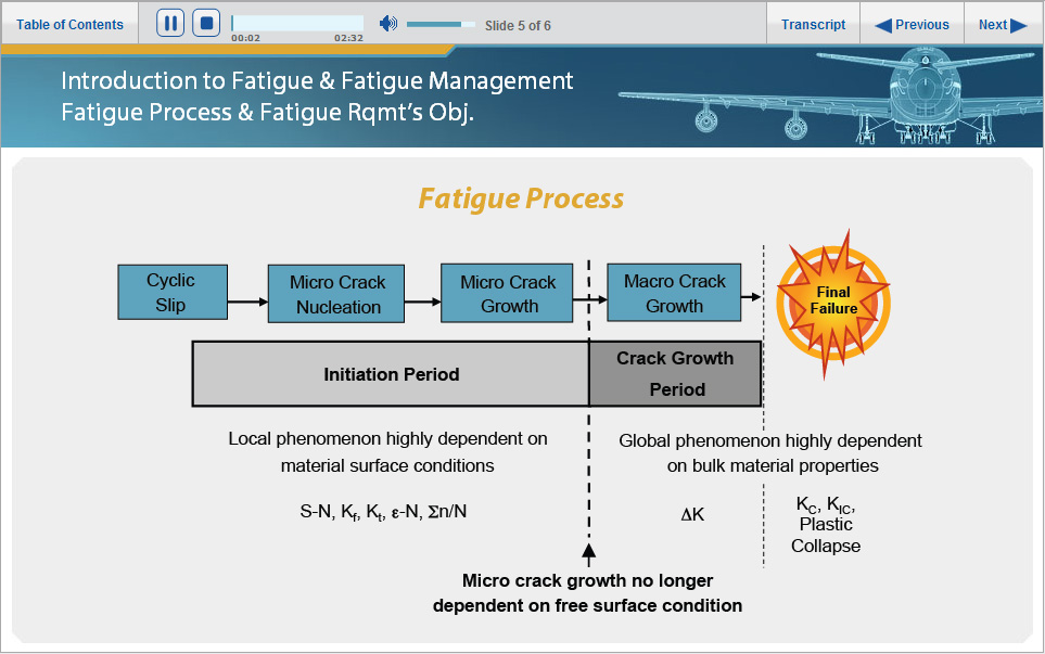 FAA - Introduction to Fatigue and Fatigue Management